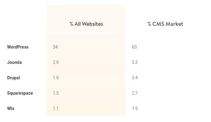 Word Press Account Statistics