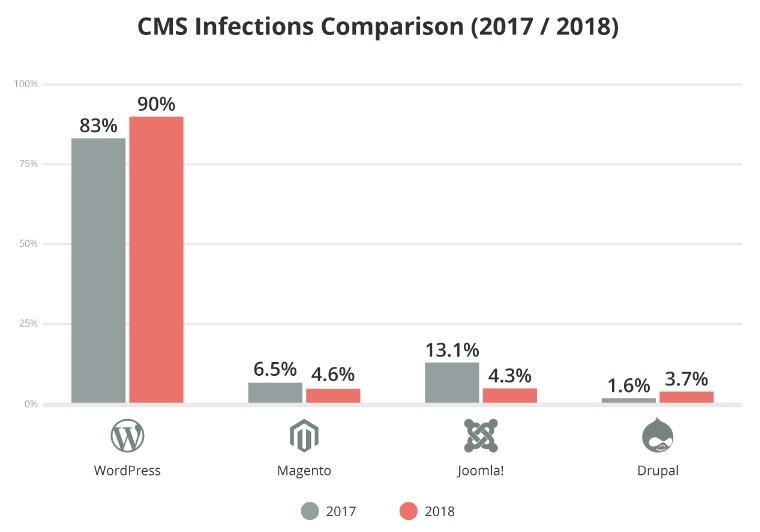 WordPress infection increase